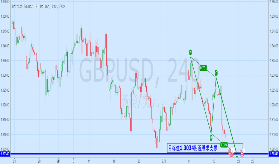 GBPUSD: GBP/USD看跌目标指向1.3035附近
