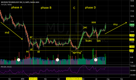 MU: $MU Accumulation Schematic: Wyckoff Events and Phases