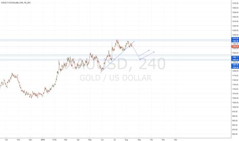 XAUUSD: Sell Gold