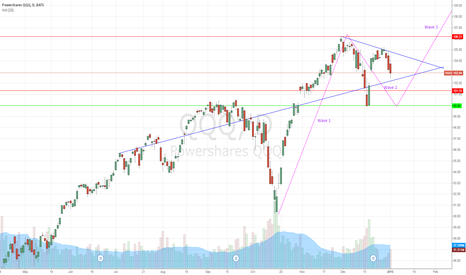 QQQ: Call it an inverted Head/shoulders