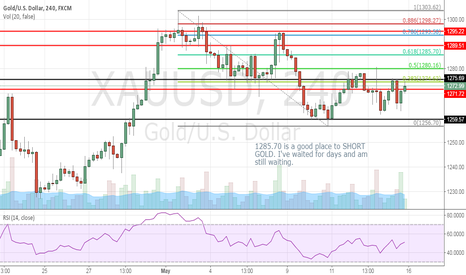 XAUUSD: WAIT FOR CHANCE TO SHORT GOLD
