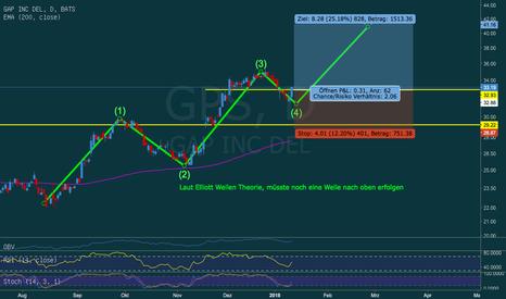 GPS: Gap Inc mit Potential