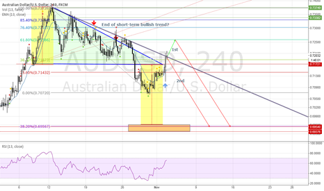 AUDUSD: Possibility of fake breakout after RBA decision.