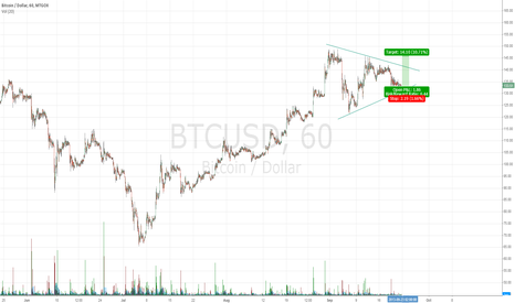 BTCUSD: Bitcoin symmetrical triangle Low-Risk-High-Reward Setup