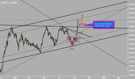 GBPJPY: expect throwback wait follow buy again GBPGPY