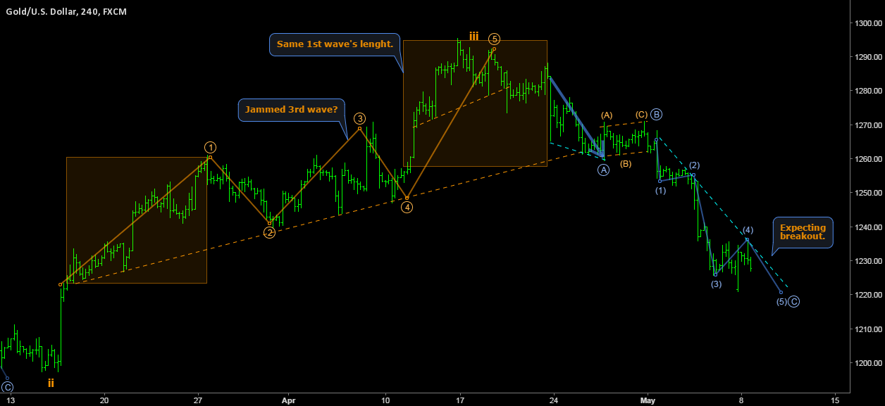 GOLD/DOLLAR - Hourly ZIGZAG as daily 4th wave of weekly C wave.