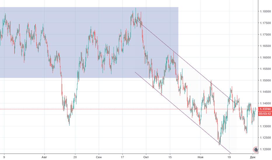EURUSD: Прогноз по EUR/USD на 04.12.2018