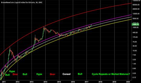 BLX: Bitcoin Long Term Trend Analysis..A near term clue? (BLX Update)
