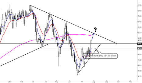 USOIL: What's next for oil?
