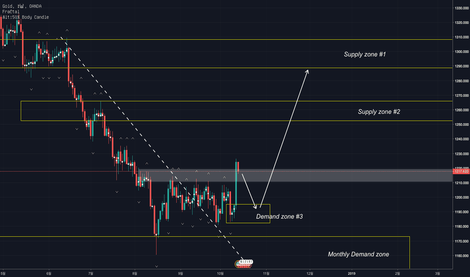 XAUUSD: 금 (XAU/USD) Supply & Demand 전략 분석