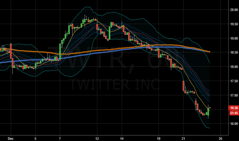TWTR: ........this is a buy?
