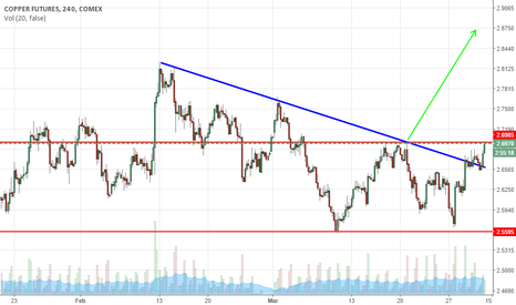 HG1!: Copper- Bulls about to break through