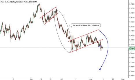 NZDCAD: Another big move expected on NZDCAD! Get ready to SELL!