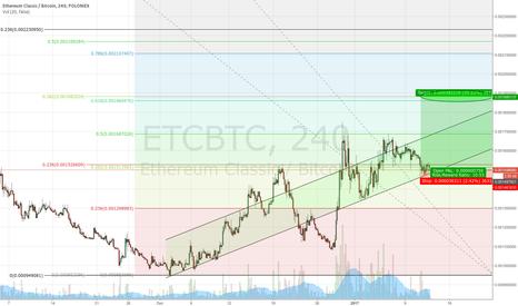 ETCBTC: Ethereum Classic [ETC] Long