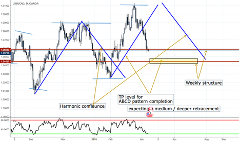 USDCAD: USDCAD important area for longs