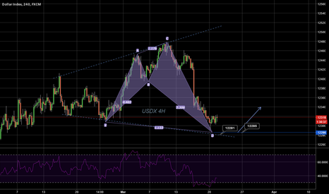 USDOLLAR: USD time to rise up and shine