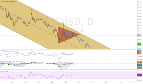 BTCUSD: Lets see where we breakout to. Thats what i take then.