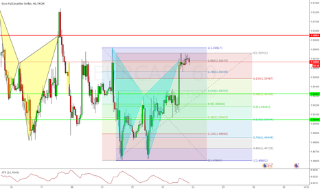EURCAD: EURCAD Shoty Bat Pattern @ 1.50679