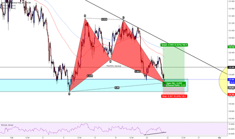 EURJPY: EURJPY at market bat pattern