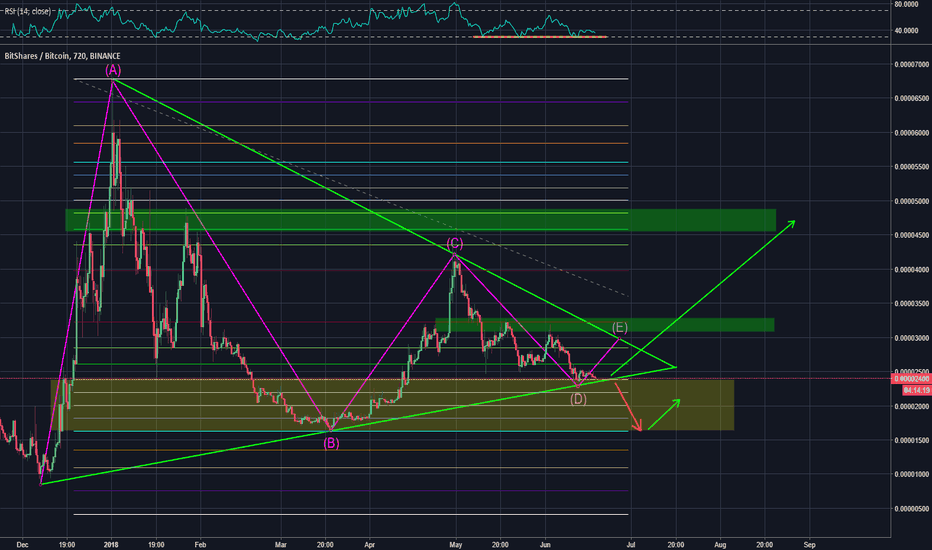 BTSBTC: BTS Long Term Wedge Analysis