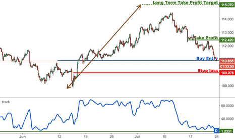 USDJPY: USDJPY testing another major support, we prepare for a bounce