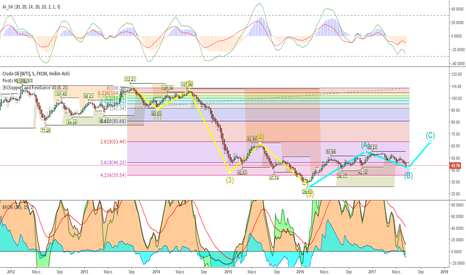 USOIL: Don petroleo...