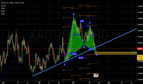 XAUUSD: BULLISH GARTLEY AB=CD