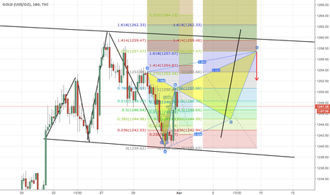GOLD: hypothetical forecast