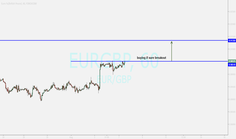 EURGBP: eurgbp...buy after confirming above tl