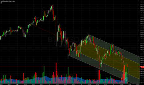 BTCUSD: It's over, Bitcoin is bankrupt and finished