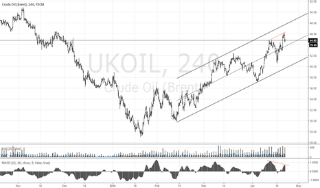 UKOIL: UKOIL Breant SHORT