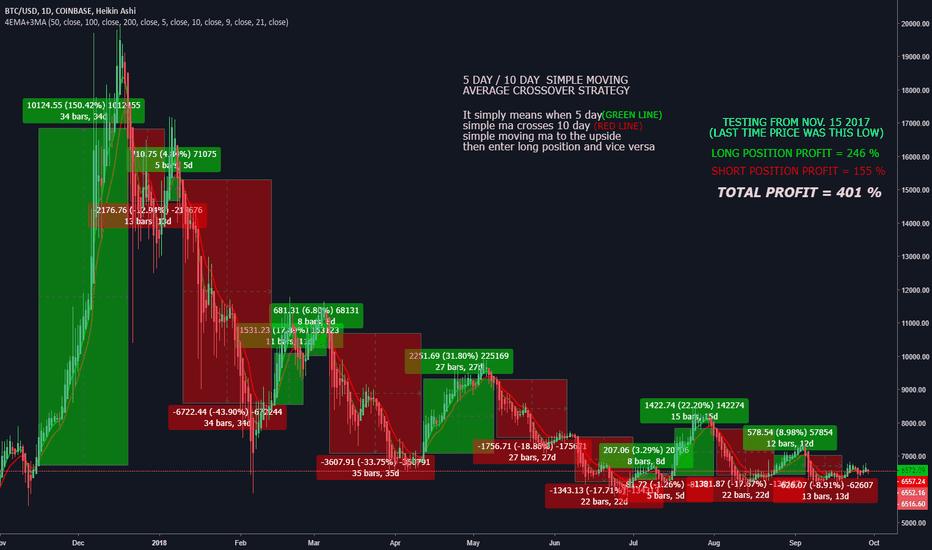 BTCUSD: kEEP IT SIMPLE, ONLY BTC STRATEGY YOU NEED TO KNOW.