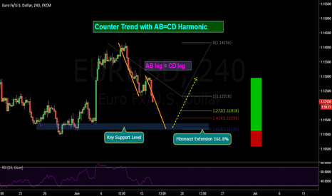 EURUSD: Euro - Dollar Harmonic Moves