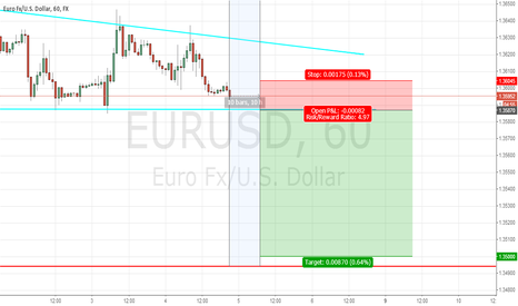 EURUSD: EURUSD - ECB Minimum Bid Rate