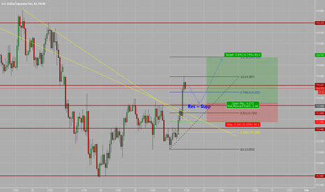 USDJPY: Possible trend continuation