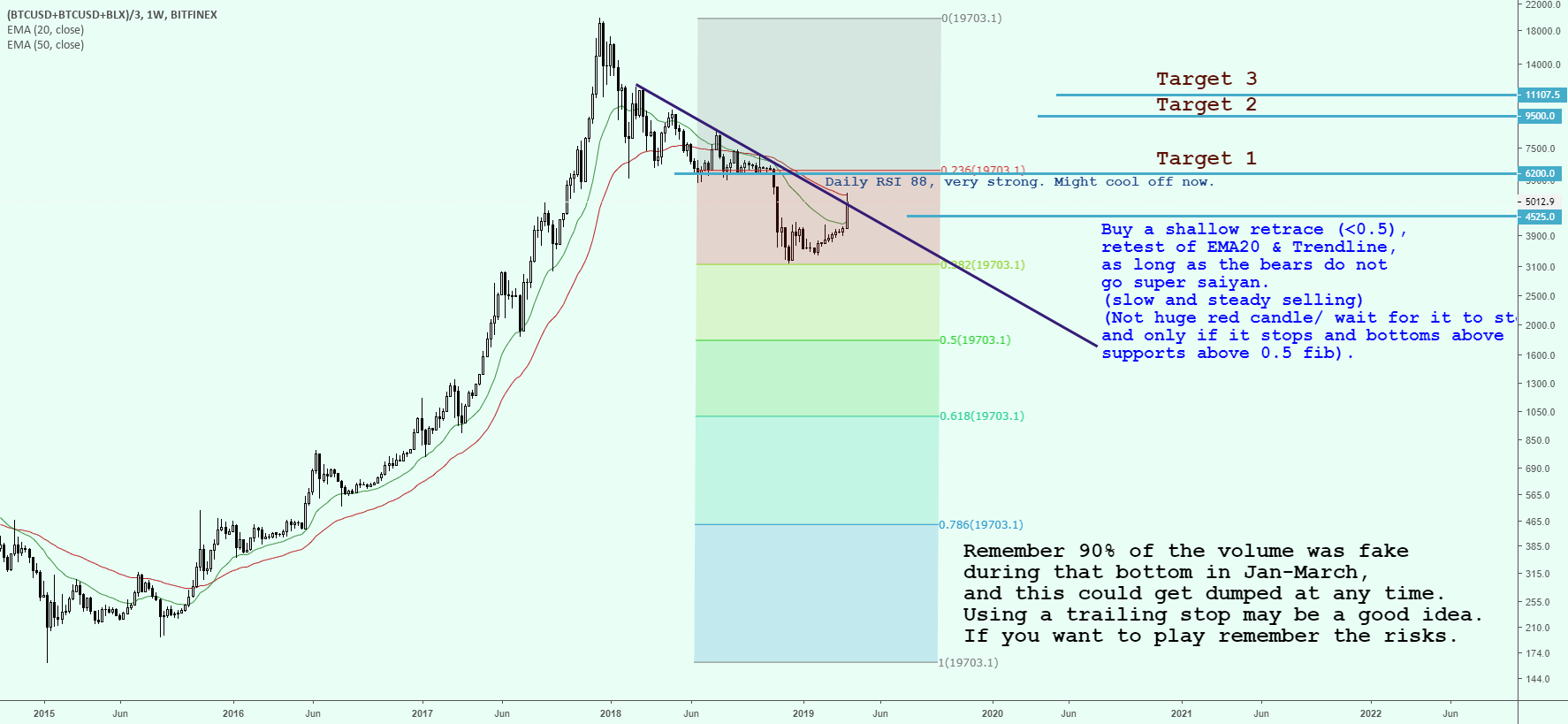 MrRenev 의 BITSTAMP:BTCUSD 용 SORRY FOR SPAMMING BITCOIN CHARTS BUT