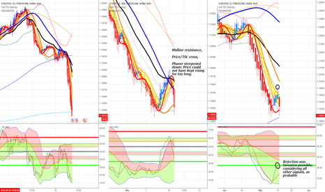 EURUSD: 3] How to use Traders Dynamic Index and Complementary Overlay