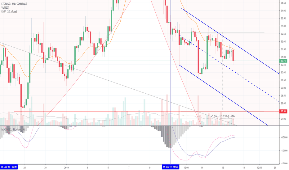 LTCUSD: Litecoin Prints Multiple Failures! Here's What To Look For (LTC)