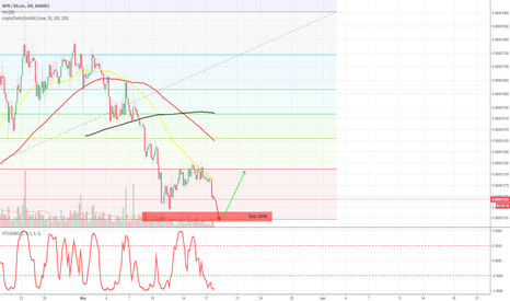 WPRBTC: Long chance for WPR