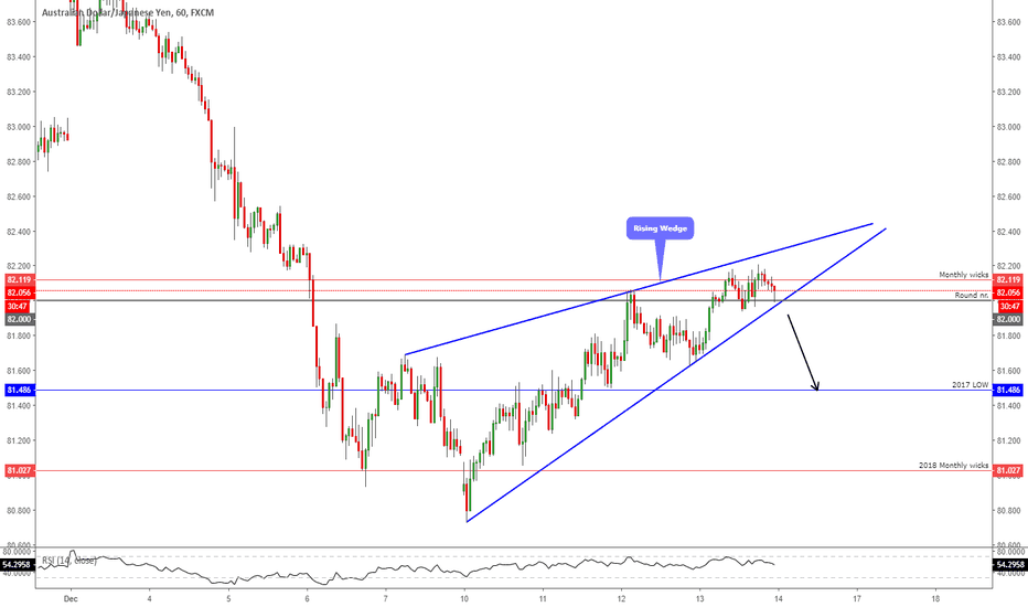 """AUDJPY: AUDJPY - Sell After The Breakout From The """"Rising Wedge"""""""