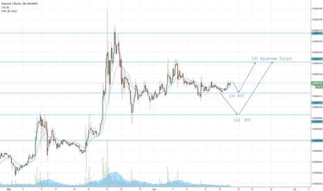 DOGEBTC: DOGE BTC Good point of entry Coming