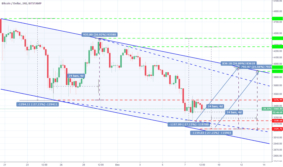 BTCUSD: BTCUSD: Rebound within the sell Channel towards 3,900.