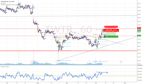 TWTR: WITR small short opportunity here