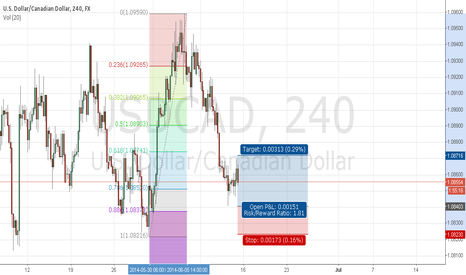 USDCAD: bat on usdcad