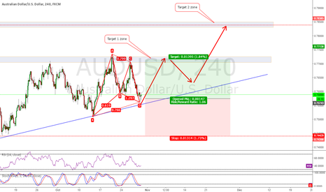 AUDUSD: AUDUSD Bullish bat pattern
