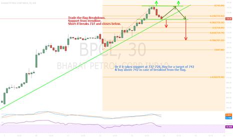 BPCL: Flag Breakout/Down - BPCL