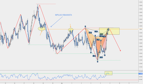 GBPAUD: GBP/AUD - Cypher + Butterfly sulla Resistenza
