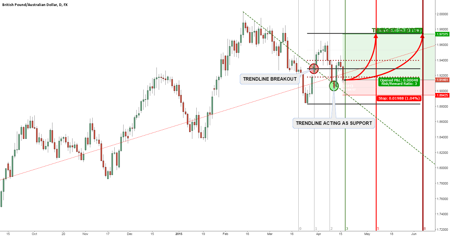 GBPAUD MAJOR UPTREND CONTINUES