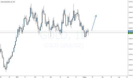 GOLD: Setup Long