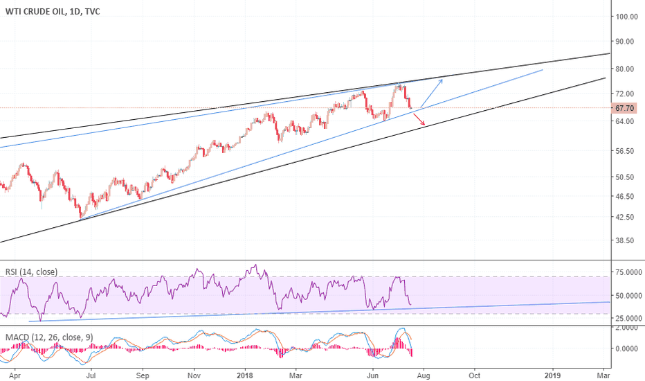 USOIL: Is it time to LONG again on USOIL?